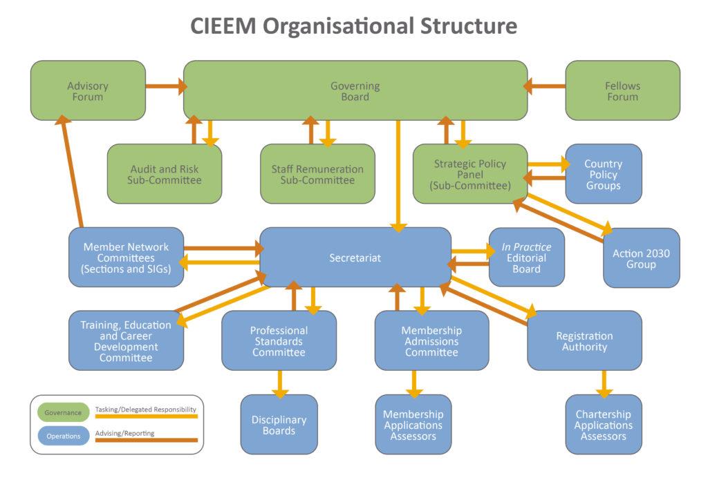 CIEEM Governance diagram 2020